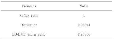 Optimization results variables