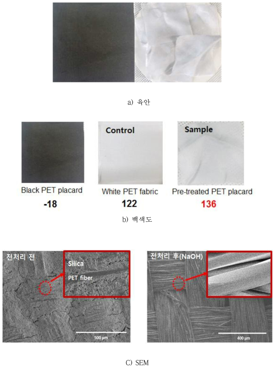 The Results of Chemical Pre-treatment of placard parts