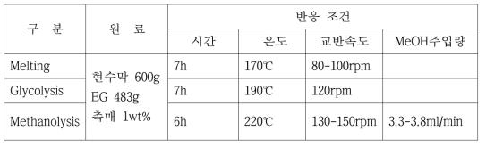 현수막 반응 조건