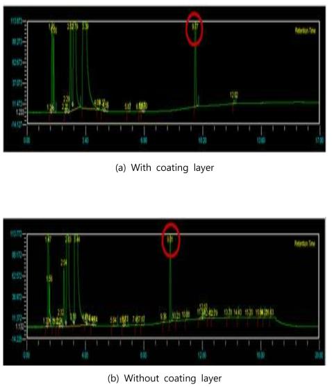 GC chromatograms
