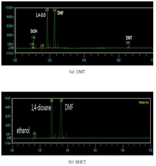 GC chromatogram