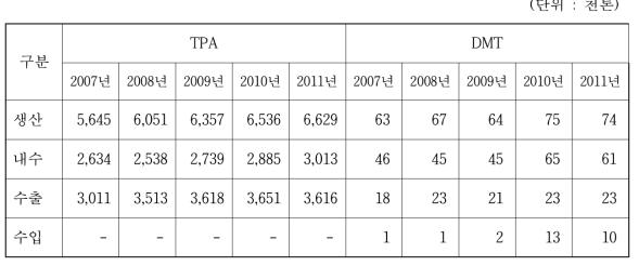 TPA와 DMT 생산 현황