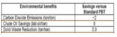 Environment benefits of Valox iQ and Xenoy iQ vs Standard PBT
