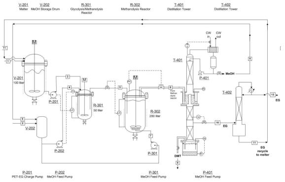 Process flow diagram of DMT production