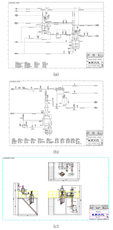 P&ID (a) G/M Reactor and M Reactor (b) Distillation Column (c) Process Lay out