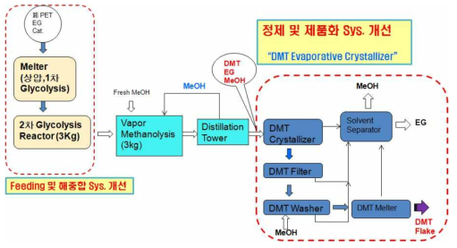 The improvement points of DMT recovery process