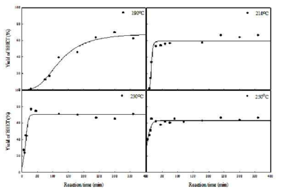 The BHET yield according to the time and temperature of reaction