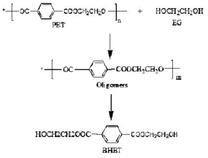 The reaction equation of PET glycol addition depolymerization