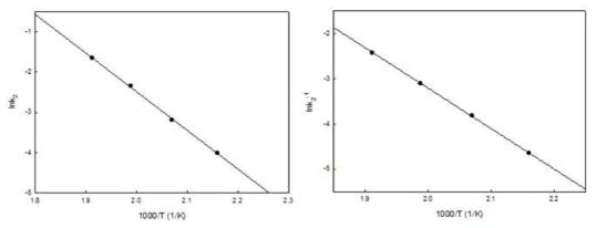 The arrhenius plot of PET glycol addition depolymerization