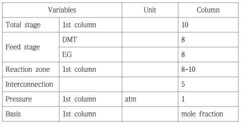 증류탑의 설계 구성(BHET 생산 공정)
