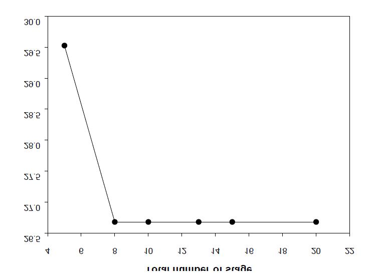 Energy consumption vs total number of stage(EG/DMT = 3)