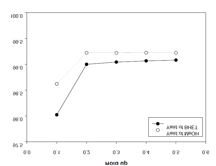 The yield of BHET and Methanol vs hold up(EG/DMT = 3)