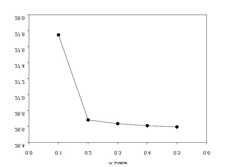 Energy consumption vs hold up(EG/DMT = 3)