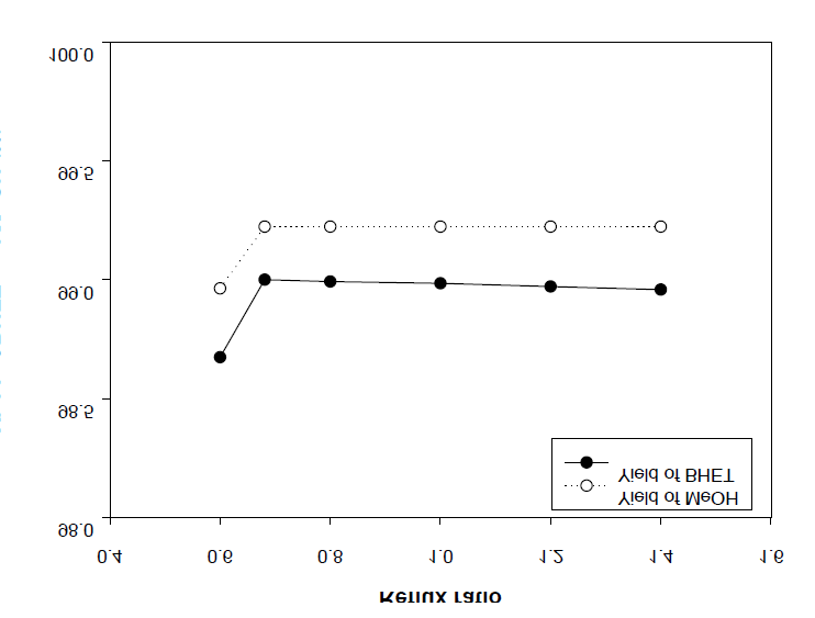 The yield of BHET and Methanol vs reflux ratio(EG/DMT = 3)