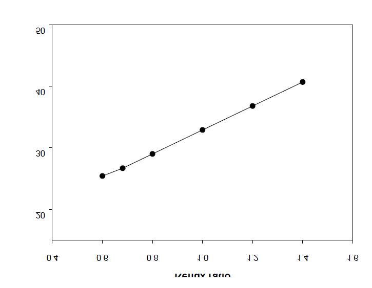 Energy consumption vs reflux ratio(EG/DMT = 3)