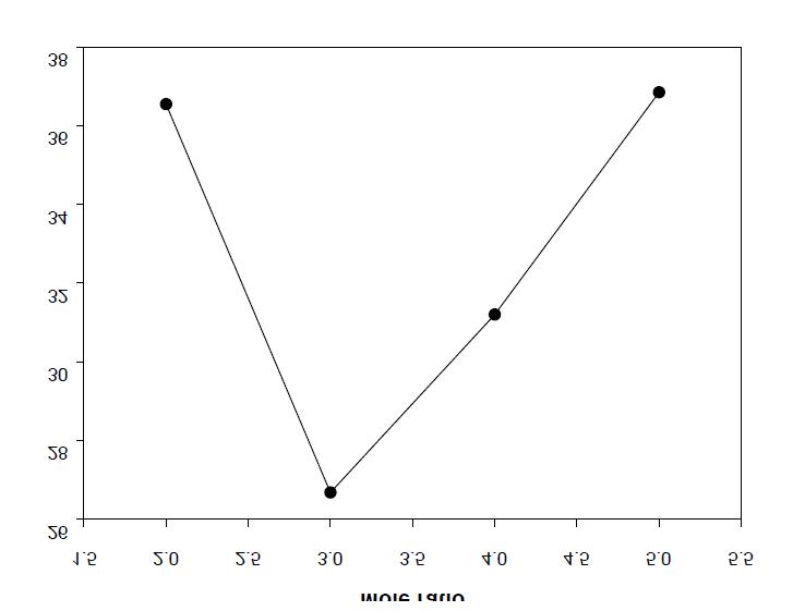 Energy consumption vs mole ratio(EG/DMT = 3)