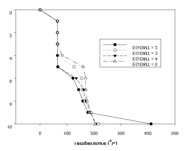 Temperature profile on vs the ratio of EG/DMT