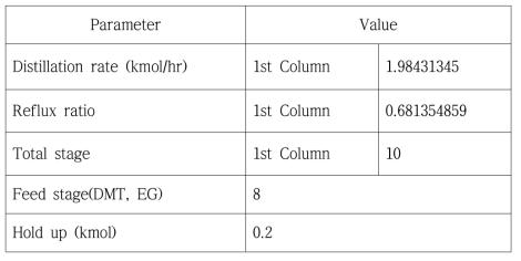 최적의 조업조건 (EG/DMT = 3)