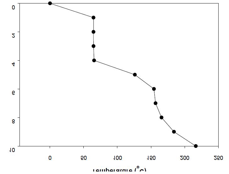 Temperature profile(EG/DMT = 3)