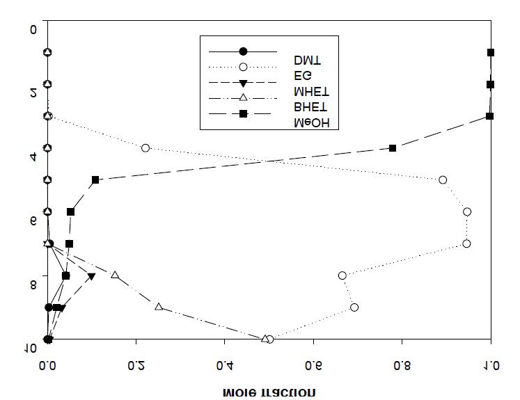 Concentration profile(EG/DMT = 3)