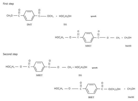 Schematic diagram of transesterfication reaction