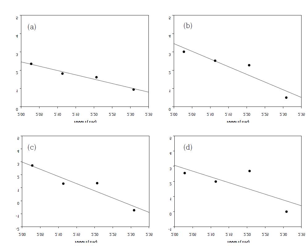 Arrhenius plot of transesterfication : (a) DMT→MHET; (b) MHET→DMT; (c) MHET→BHET; (d) BHET→MHET