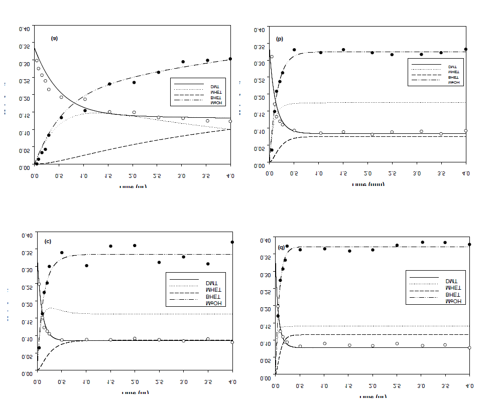 The Comparison of real data and simulated data : (a) 160 ℃; (b) 180 ℃; (c) 200 ℃; (d) 220 ℃.