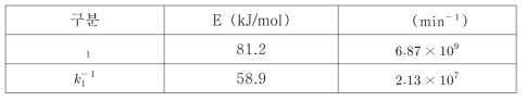 각 반응에 따른 활성화에너지(E)와 빈도인자(K0)
