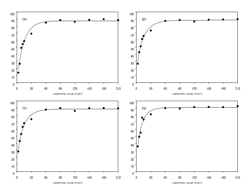 The conversion rate of DMT according to reaction temperature and time (a) 170℃; (b) 190℃; (c) 210℃; (d) 230℃.