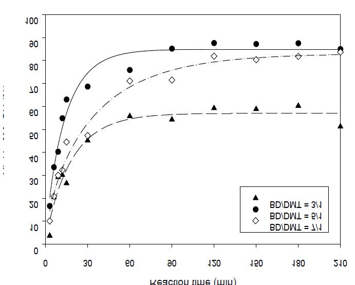 The yeild of methanol vs the ratio of 1,4-butanediol/DMT(230℃)
