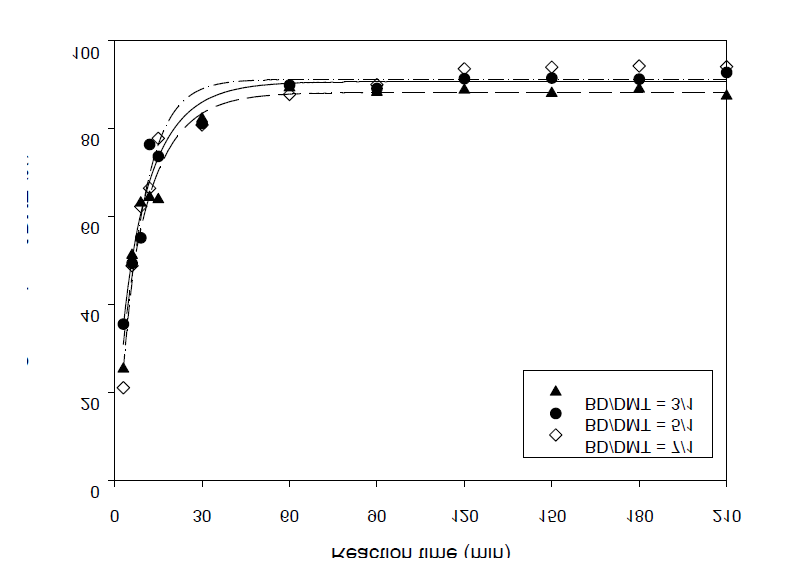 The conversion rate of DMT vs the ratio of 1,4-butanediol/DMT(230℃)