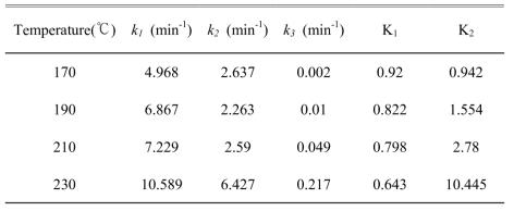 각 온도에 따른 반응속도상수와 평형상수(BHBT합성)
