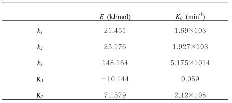 각 반응에 따른 활성화에너지(E)와 빈도인자(K0) (BHBT합성)