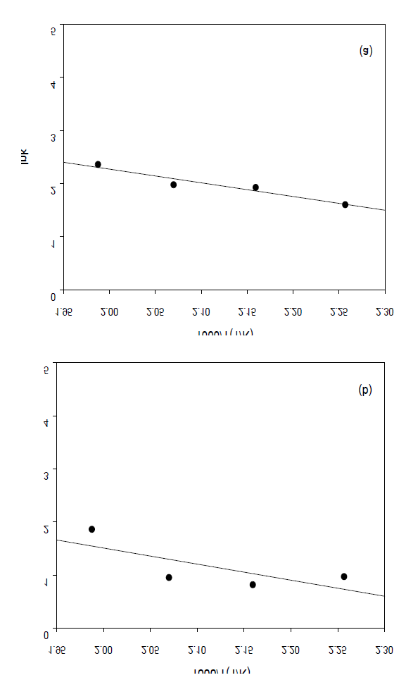 Arrhenius plot for rate constants of BHBT synthesis: (a) forward reaction from DMT to MHBT; (b) forward reaction from MHBT to BHBT.