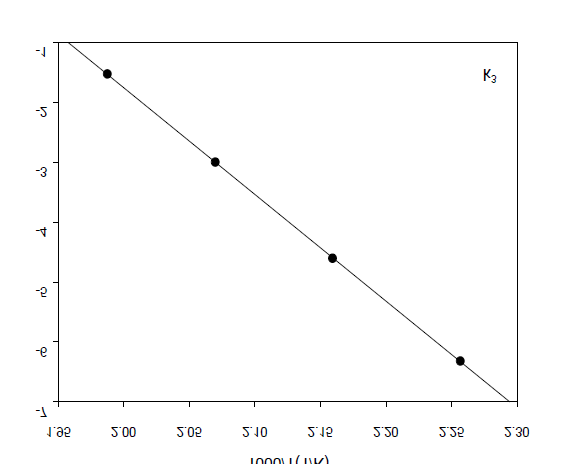 Arrhenius plot for the production of THF