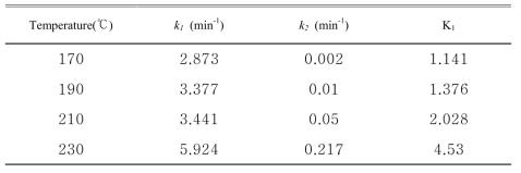 각 온도에 따른 반응속도상수와 평형상수(HBT합성)