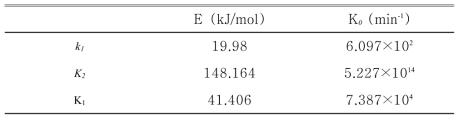 각 반응에 따른 활성화에너지(E)와 빈도인자(K0) (HBT합성)