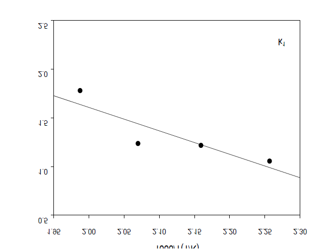 Arrhenius plot for rate constants of the forward reaction from DMT to HBT.