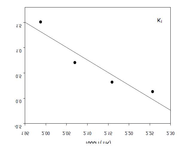 Arrhenius plot for reaction equilibrium constants of the reaction from DMT to HBT.