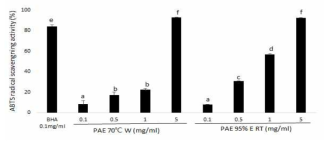 ABTS radical scavenging activity of PAE