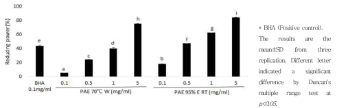 Reducing power activity of PAE.