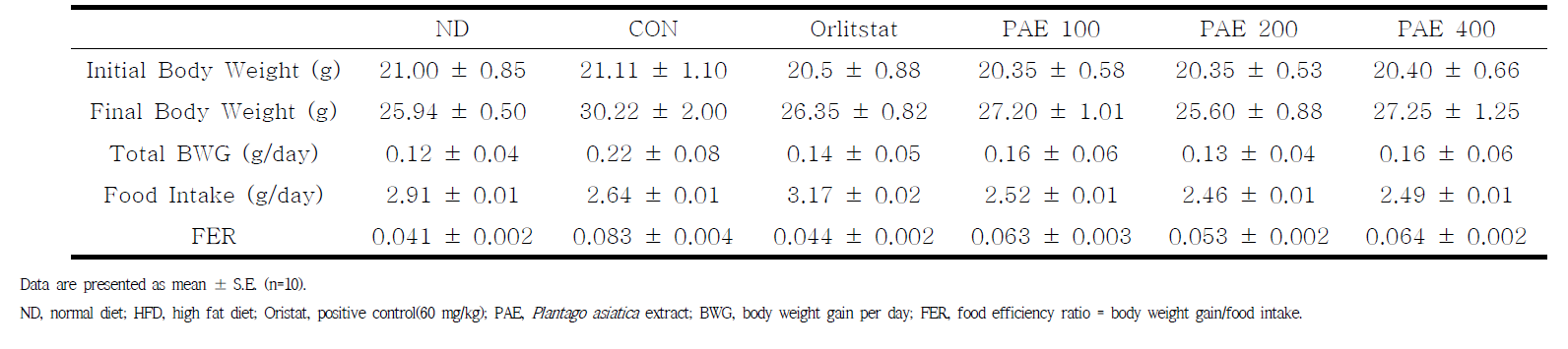 Effect of Plantago asiatica extract for 6 weeks on body weight, body weight gain, food intake, FER in C57BL/6J mice fed hight-fat diet.