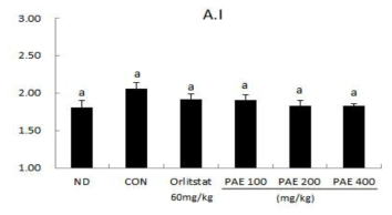 Effect of PAE on A.I (Atherogenic index) in C57BL/6J mice fed high-fat diet for 6 weeks.