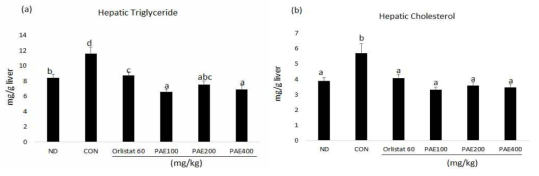 Effect of PAE supplementation for 6 weeks on the hepatic lipid levels in C57BL/6J mice fed high-fat diet.