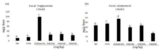 Effect of PAE supplementation for 6 weeks on the fecal lipids excretion in C57BL/6J mice fed high-fat diet.