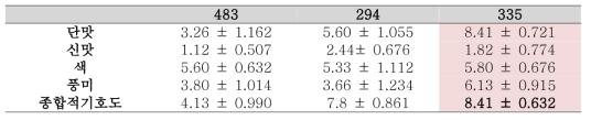 2차 기호도 관능평가 결과표