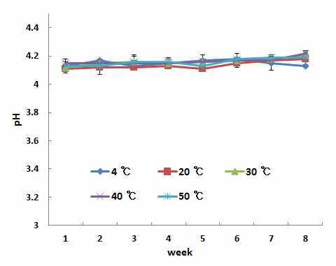 저장기간별 음료의 pH변화표
