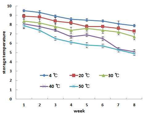 저장기간별 음료의 관능평가 변화표