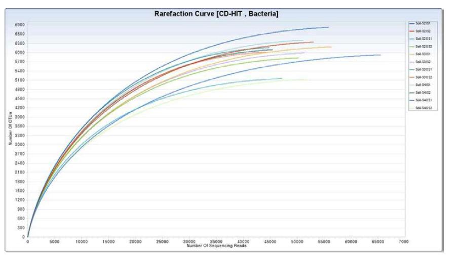 각 Site별 울타리 안팎의 토양 내 미생물군집 Rarefaction curves