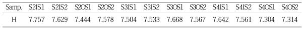 각 샘플에 대한 Shannon index values (H)
